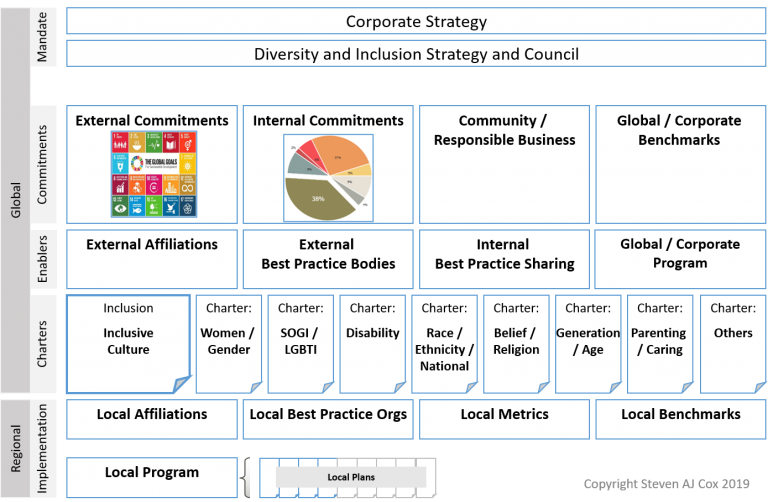 Strategic workforce diversity and workplace inclusion