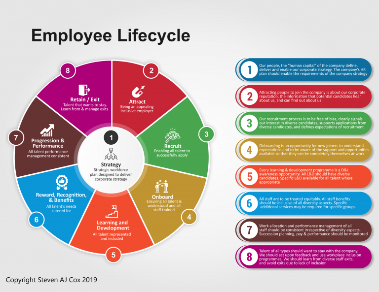 Diversity and Inclusion – the employee life cycle